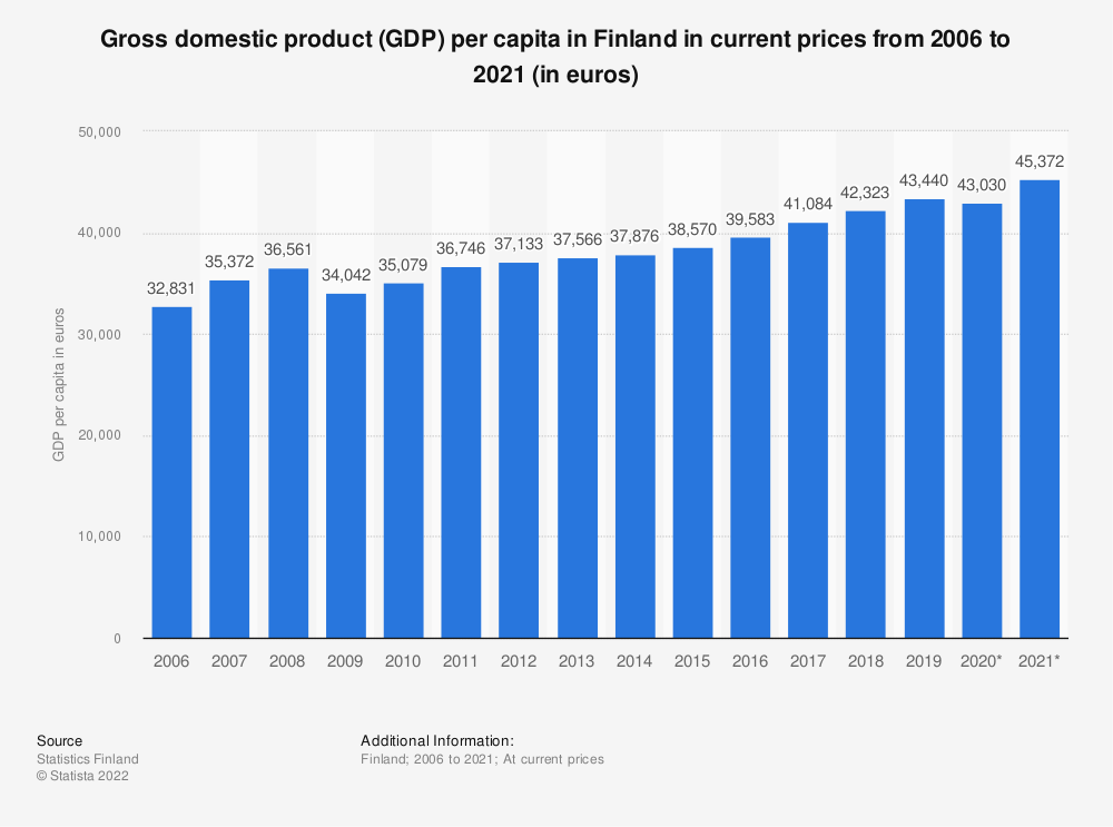 Statistic: Real gross domestic product (GDP) per capita in Finland in current prices from 2008 to 2018 (in euros) | Statista