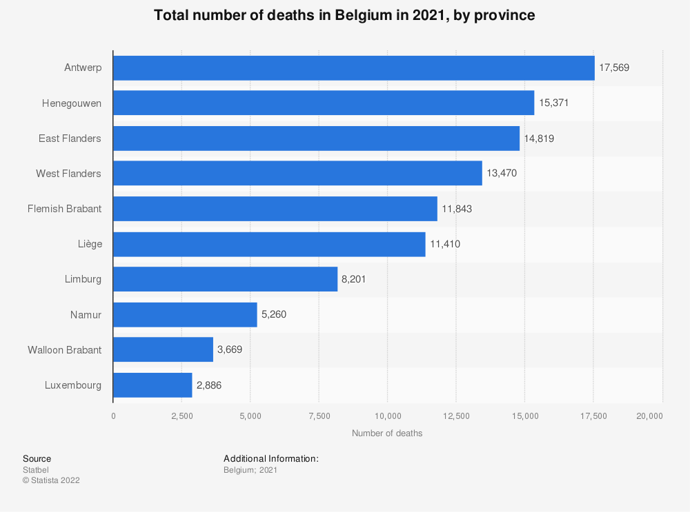 Statistic: Total number of deaths in Belgium in 2019, by province | Statista