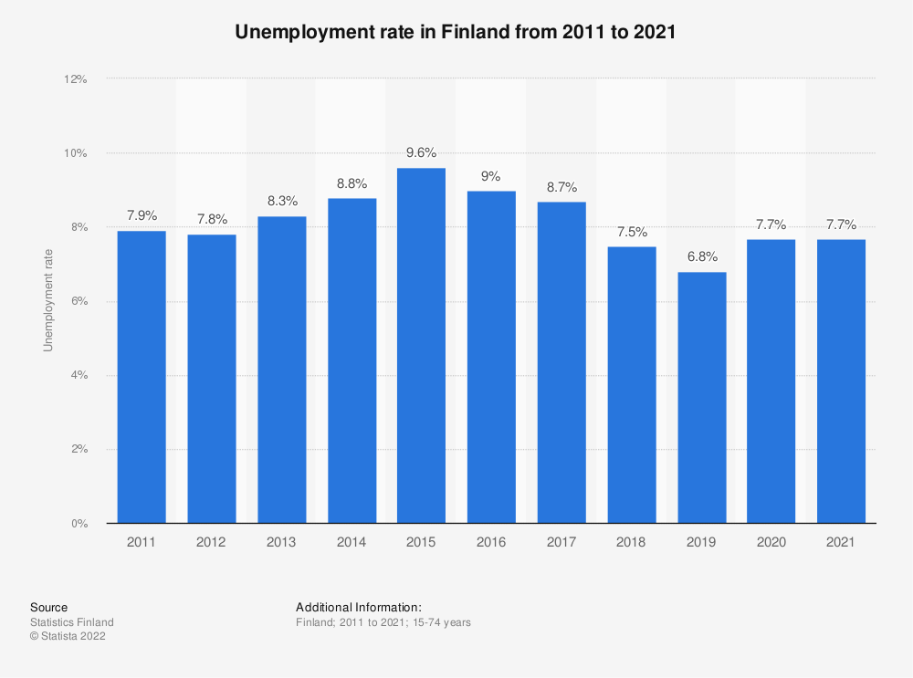 Statistic: Unemployment rate in Finland from 2007 to 2017 | Statista