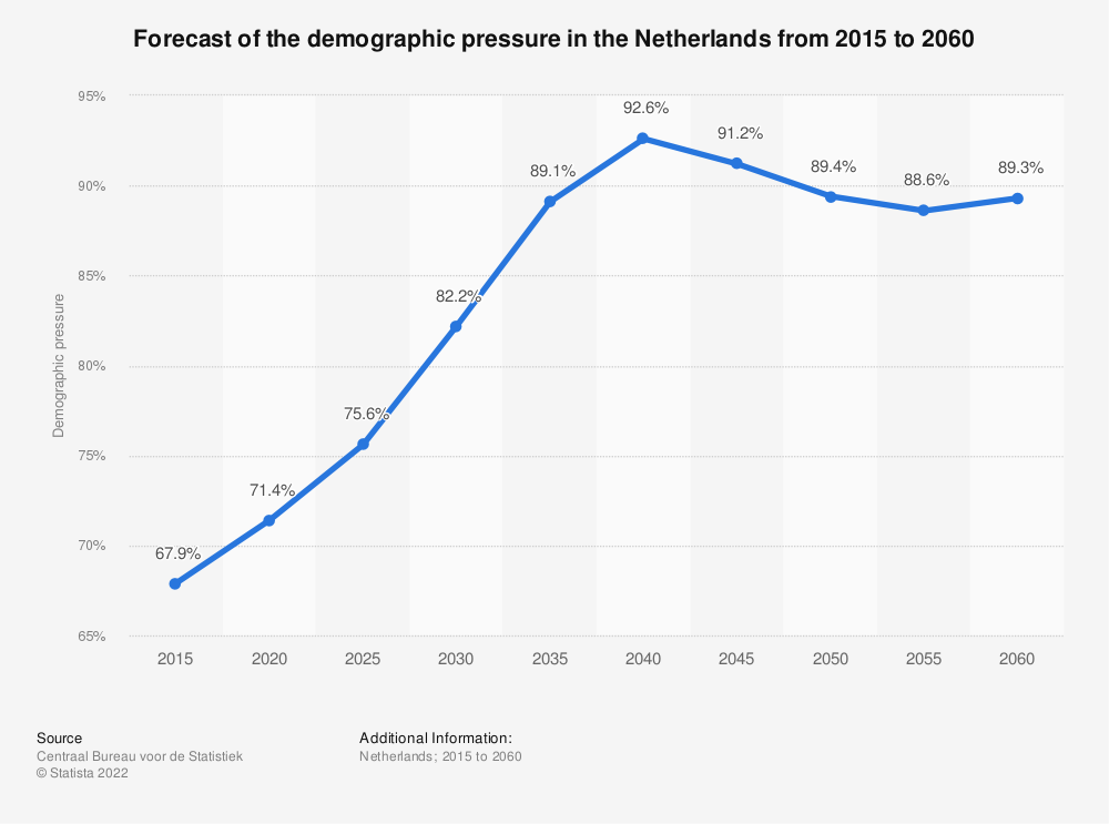 Statistic: Forecast of the demographic pressure in the Netherlands from 2015 to 2060 | Statista