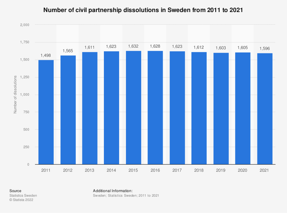 Statistic: Number of civil partnership dissolutions in Sweden from 2009 to 2019 | Statista