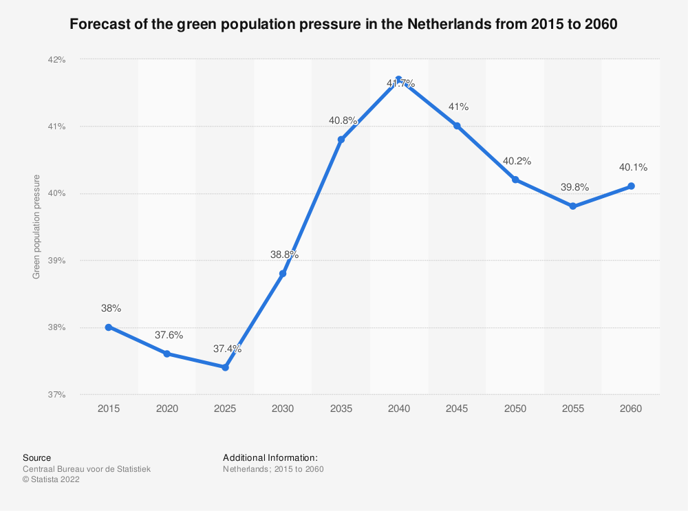 Statistic: Forecast of the green population pressure in the Netherlands from 2015 to 2060 | Statista