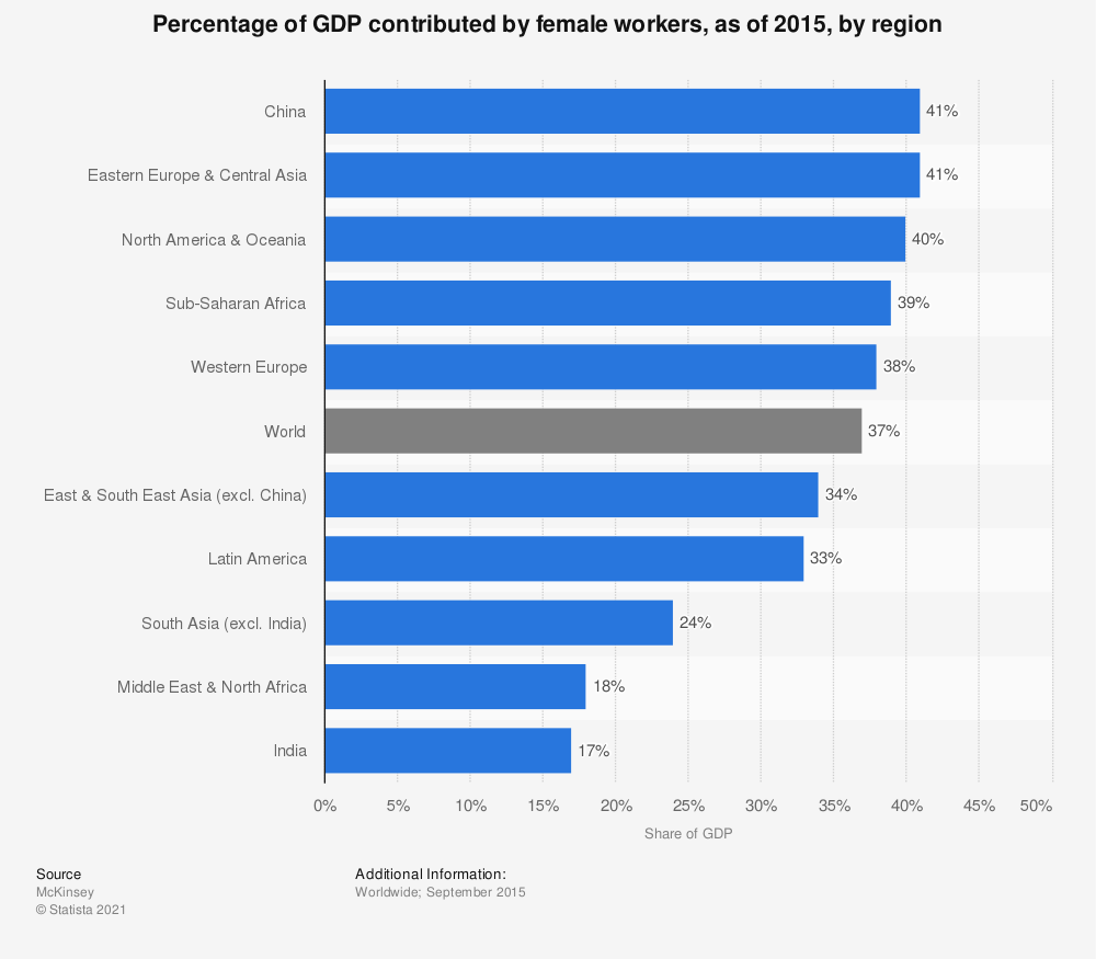 Statistic: Percentage of GDP contributed by female workers, as of 2015, by region | Statista