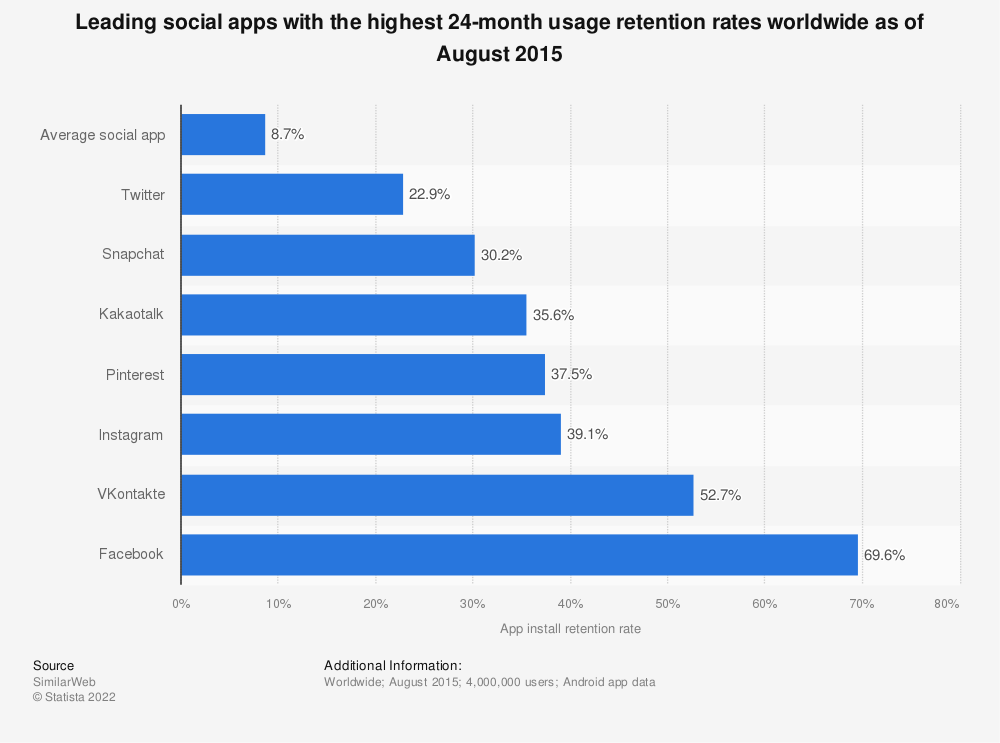 Statistic: Leading social apps with the highest 24-month usage retention rates worldwide as of August 2015 | Statista