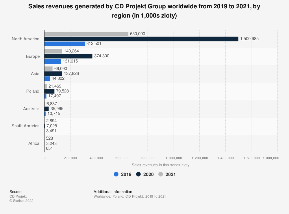 Statistic: Distribution of revenue generated by CD Projekt Group worldwide in 2018, by region | Statista