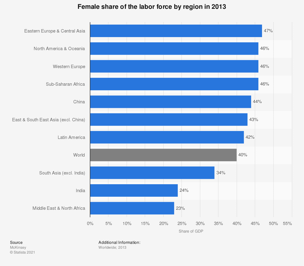 Statistic: Female share of the labor force by region in 2013 | Statista