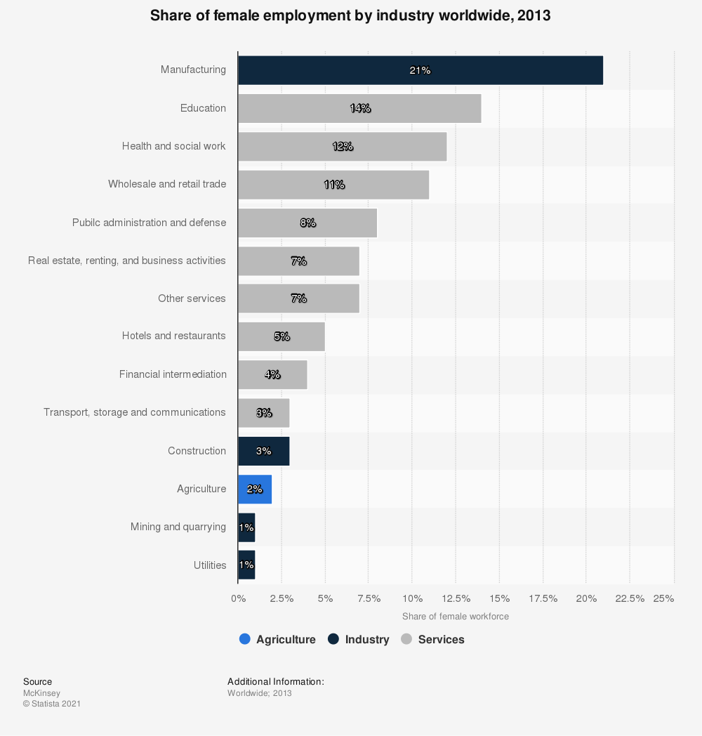 Statistic: Share of female employment by industry worldwide, 2013 | Statista