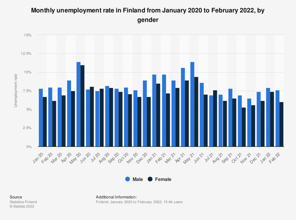 Statistic: Monthly unemployment rate in Finland from January 2019 to December 2020, by gender | Statista