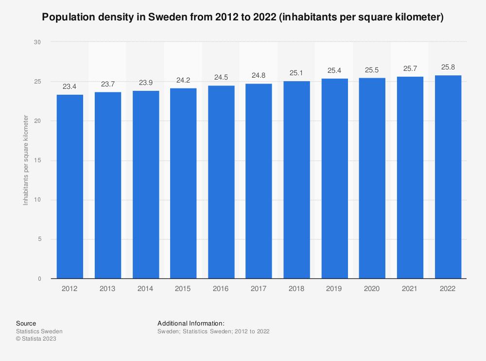 Statistic: Population density in Sweden from 2008 to 2018 (inhabitants per square kilometer) | Statista