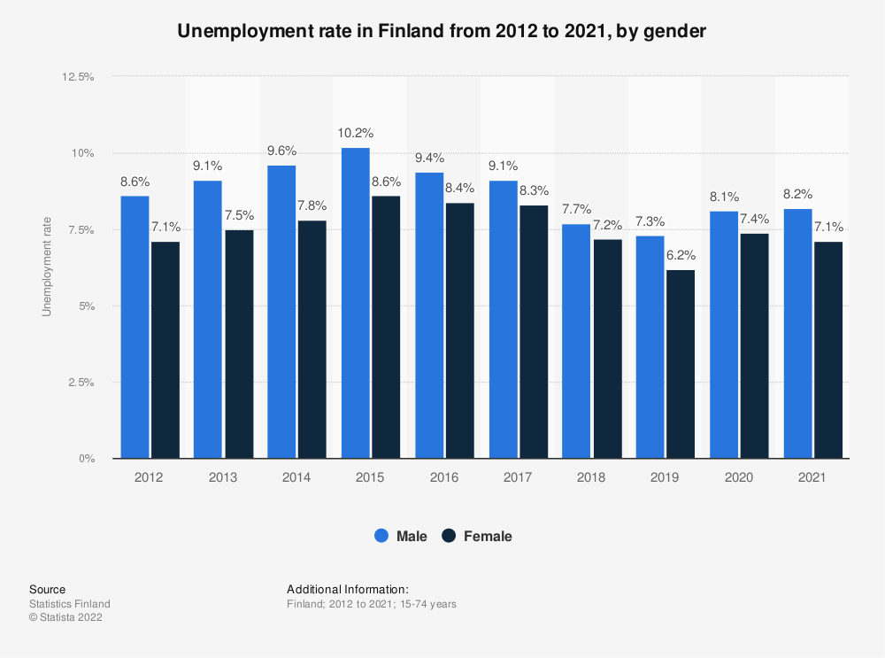 Statistic: Unemployment rate in Finland from 2007 to 2017, by gender | Statista