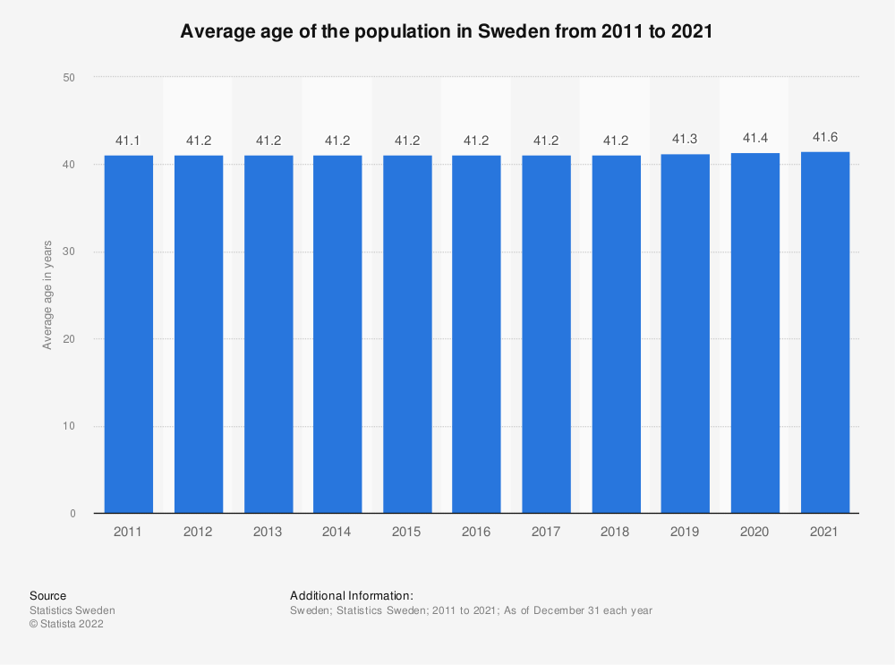 Statistic: Average age of the population in Sweden from 2009 to 2019 | Statista