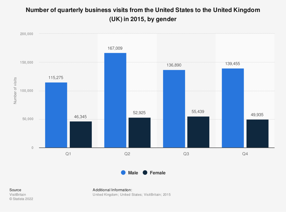 Statistic: Number of quarterly business visits from the US to the United Kingdom (UK) in 2015, by gender  | Statista