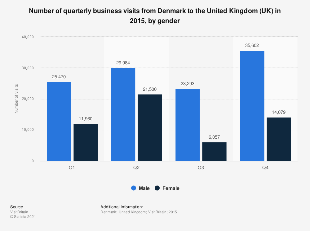 Statistic: Number of quarterly business visits from Denmark to the United Kingdom (UK) in 2015, by gender  | Statista