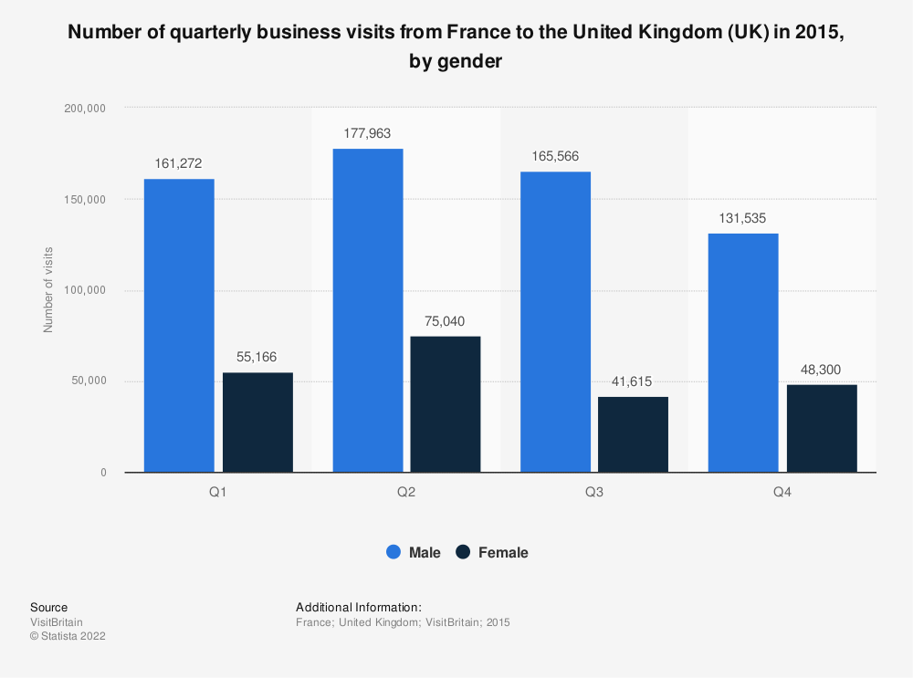 Statistic: Number of quarterly business visits from France to the United Kingdom (UK) in 2015, by gender  | Statista