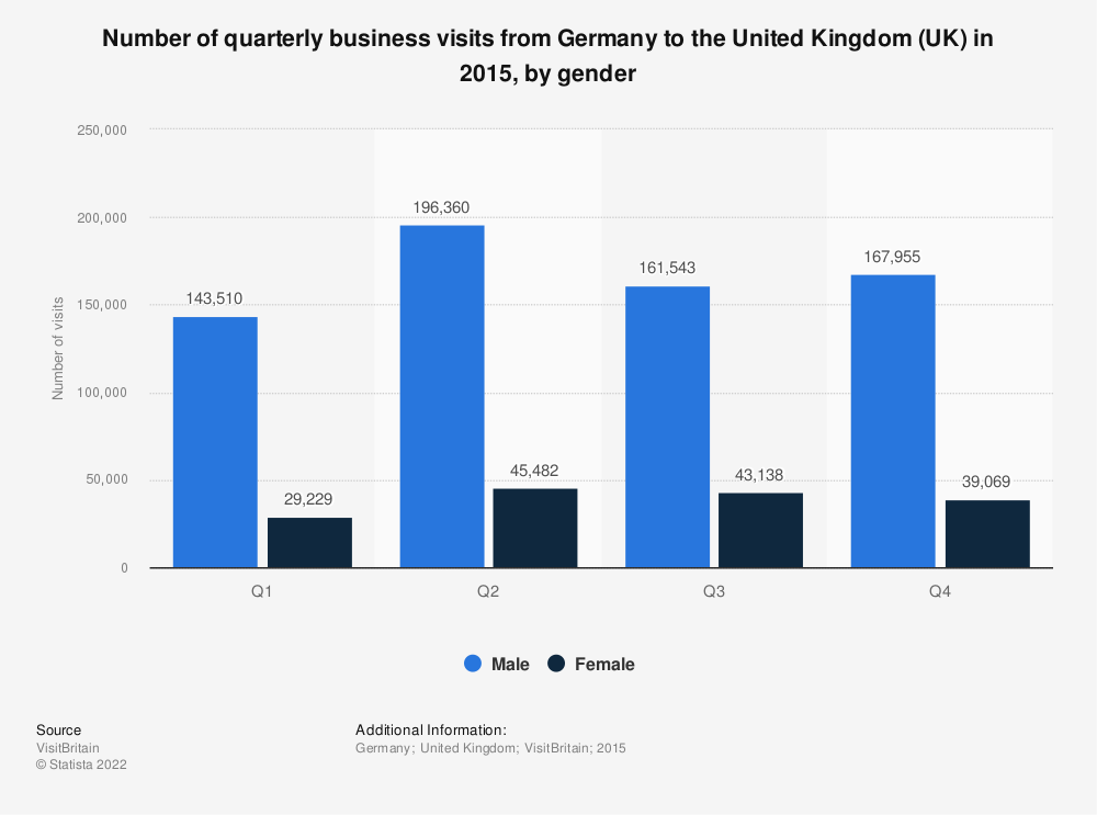 Statistic: Number of quarterly business visits from Germany to the United Kingdom (UK) in 2015, by gender    Statista