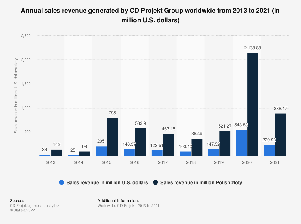 Statistic: Annual revenue generated by CD Projekt Group worldwide from 2013 to 2018 (in million U.S. dollars) | Statista