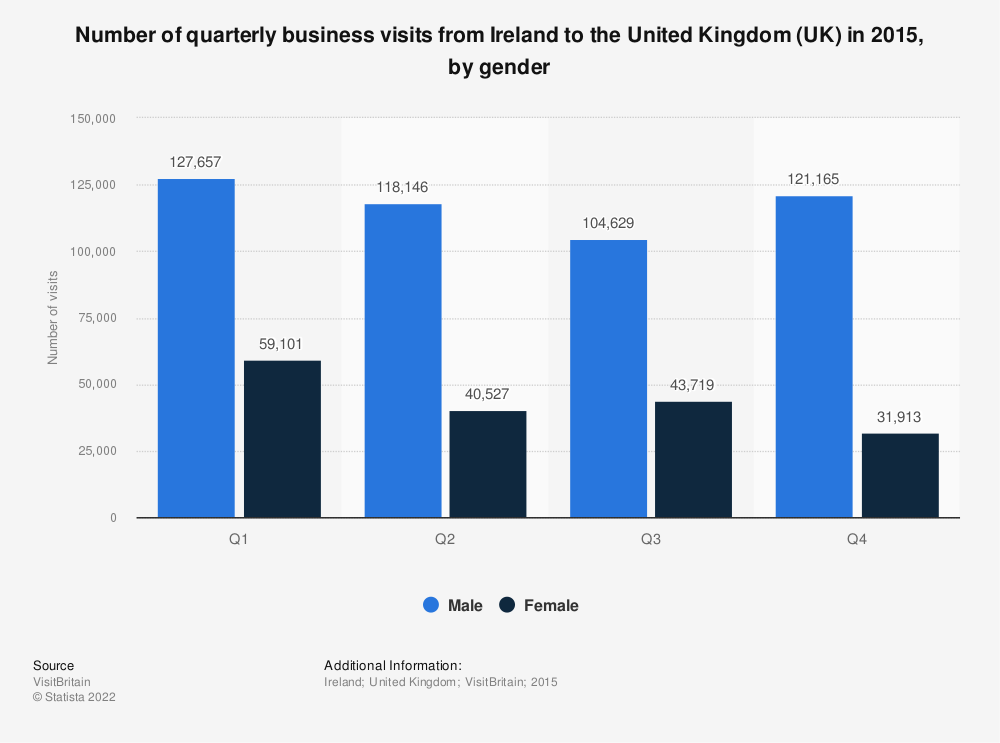 Statistic: Number of quarterly business visits from Ireland to the United Kingdom (UK) in 2015, by gender  | Statista