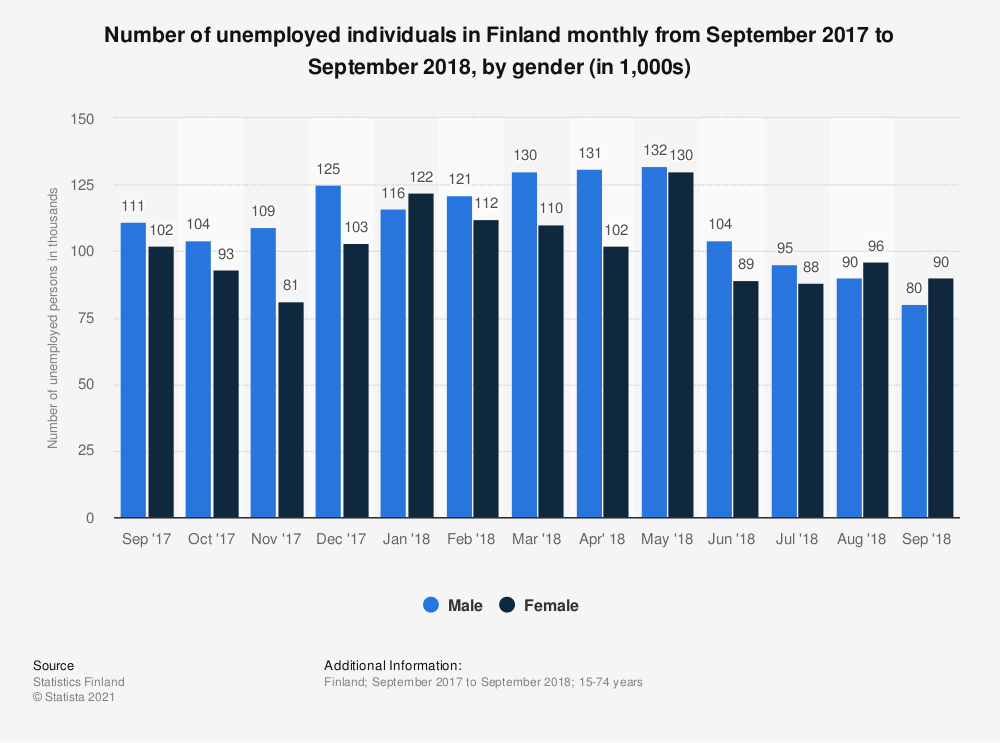 Statistic: Number of unemployed individuals in Finland monthly from September 2017 to September 2018, by gender (in 1,000s) | Statista