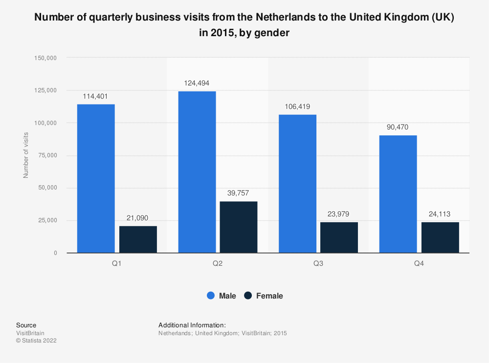 Statistic: Number of quarterly business visits from the Netherlands to the United Kingdom (UK) in 2015, by gender    Statista