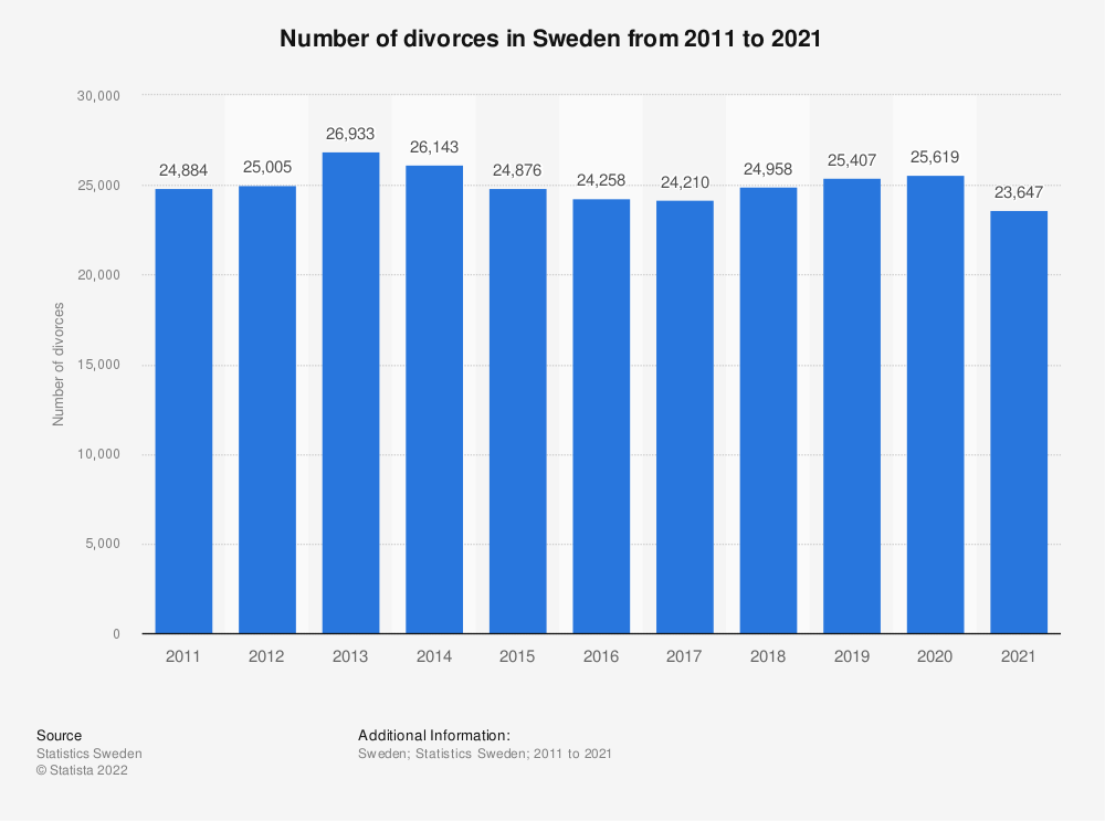 Statistic: Number of divorces in Sweden from 2008 to 2018   Statista