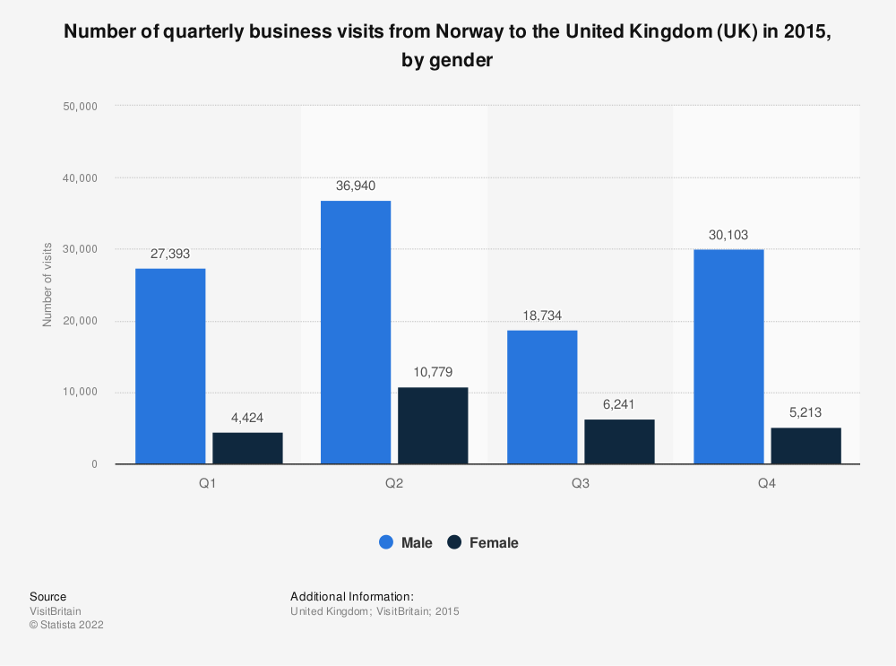 Statistic: Number of quarterly business visits from Norway to the United Kingdom (UK) in 2015, by gender    Statista