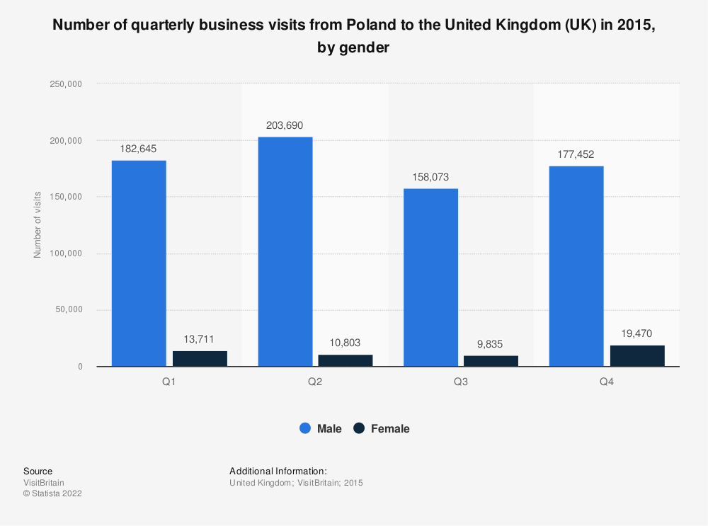 Statistic: Number of quarterly business visits from Poland to the United Kingdom (UK) in 2015, by gender  | Statista