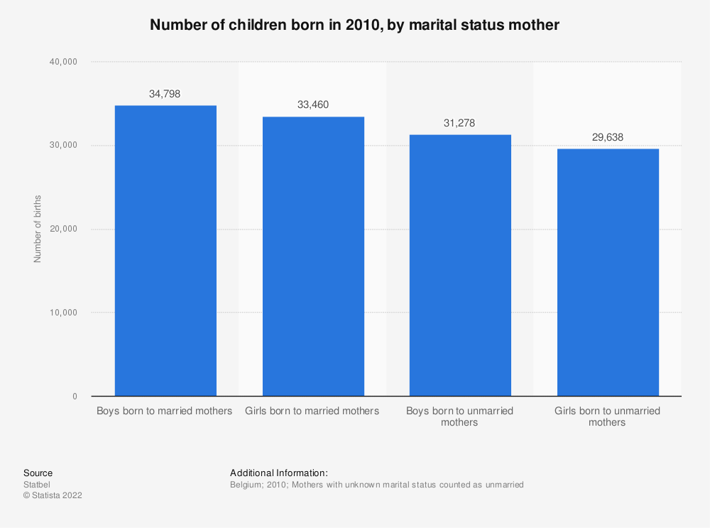 Statistic: Number of children born in 2010, by marital status mother | Statista