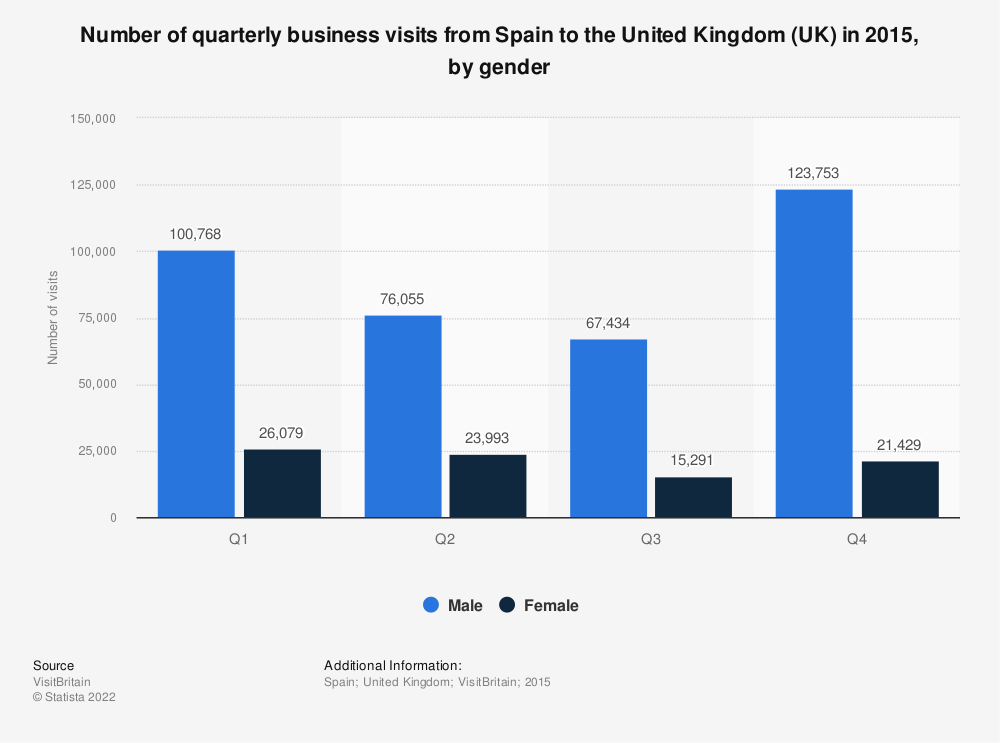 Statistic: Number of quarterly business visits from Spain to the United Kingdom (UK) in 2015, by gender  | Statista