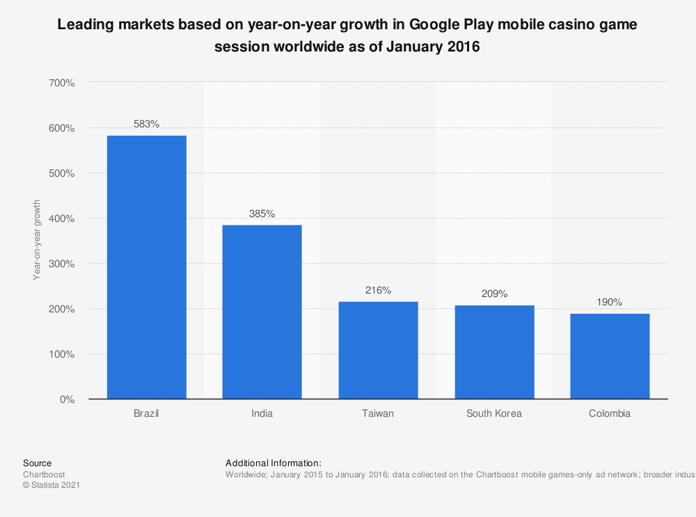 Statistic: Leading markets based on year-on-year growth in Google Play mobile casino game session worldwide as of January 2016 | Statista