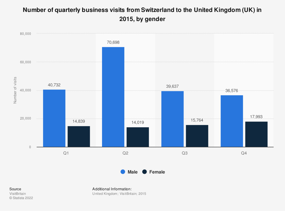 Statistic: Number of quarterly business visits from Switzerland to the United Kingdom (UK) in 2015, by gender  | Statista