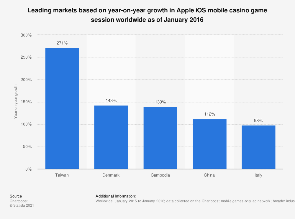 Statistic: Leading markets based on year-on-year growth in Apple iOS mobile casino game session worldwide as of January 2016 | Statista