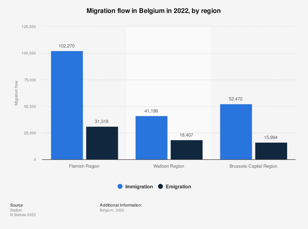 Statistic: Migration flow in Belgium in 2017, by region* | Statista