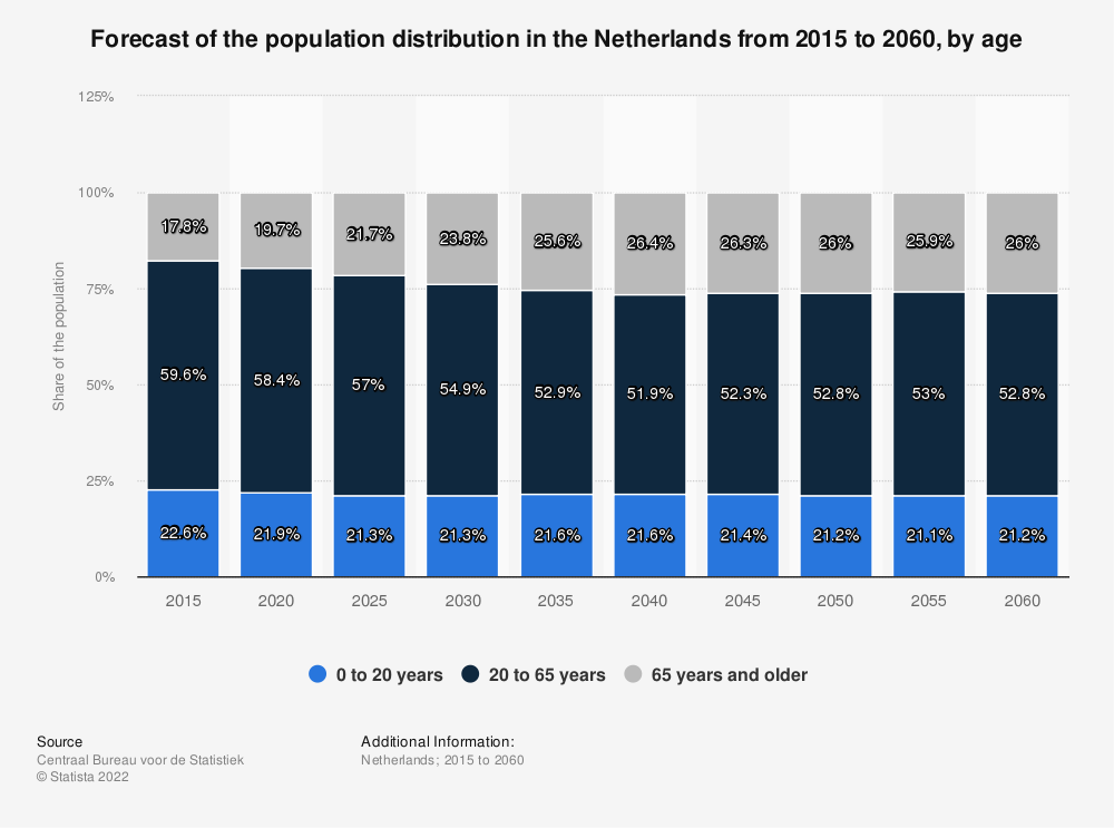 Statistic: Forecast of the population distribution in the Netherlands from 2015 to 2060, by age | Statista