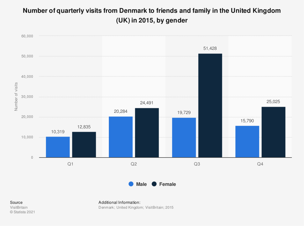 Statistic: Number of quarterly visits from Denmark to friends and family in the United Kingdom (UK) in 2015, by gender  | Statista