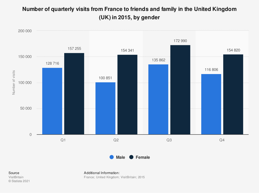 Statistic: Number of quarterly visits from France to friends and family in the United Kingdom (UK) in 2015, by gender  | Statista