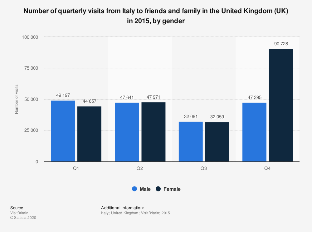 Statistic: Number of quarterly visits from Italy to friends and family in the United Kingdom (UK) in 2015, by gender  | Statista