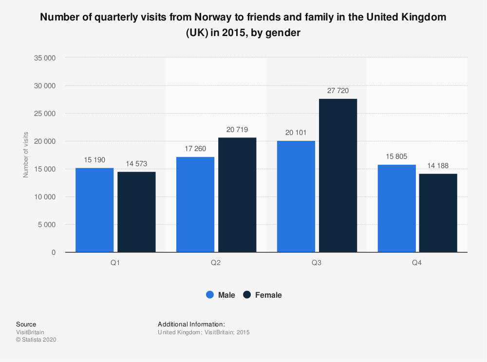 Statistic: Number of quarterly visits from Norway to friends and family in the United Kingdom (UK) in 2015, by gender  | Statista