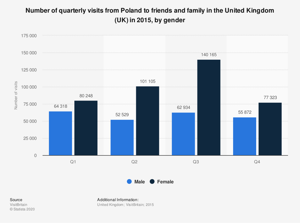 Statistic: Number of quarterly visits from Poland to friends and family in the United Kingdom (UK) in 2015, by gender  | Statista