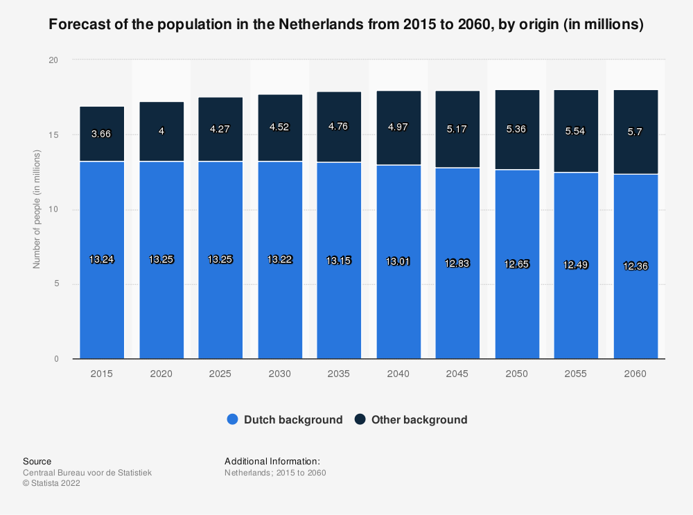 Statistic: Forecast of the population in the Netherlands from 2015 to 2060, by origin (in millions) | Statista
