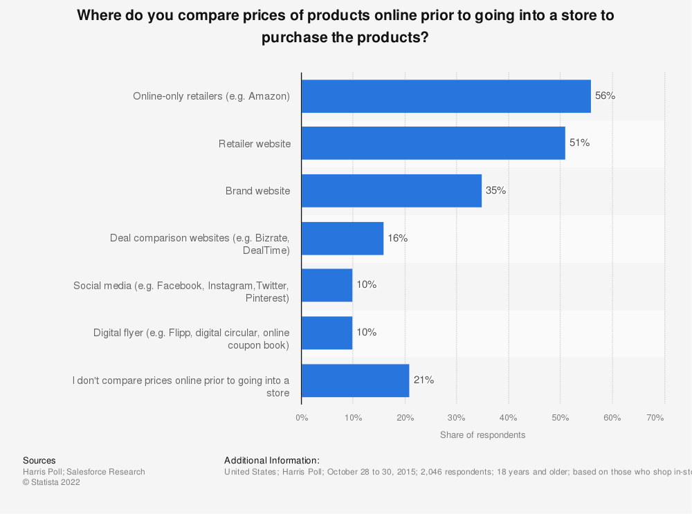 Statistic: Where do you compare prices of products online prior to going into a store to purchase the products? | Statista