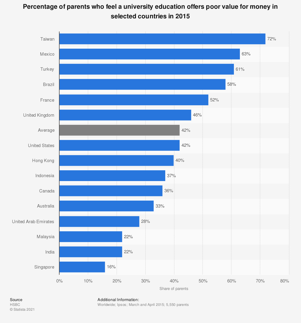 Statistic: Percentage of parents who feel a university education offers poor value for money in selected countries in 2015  | Statista