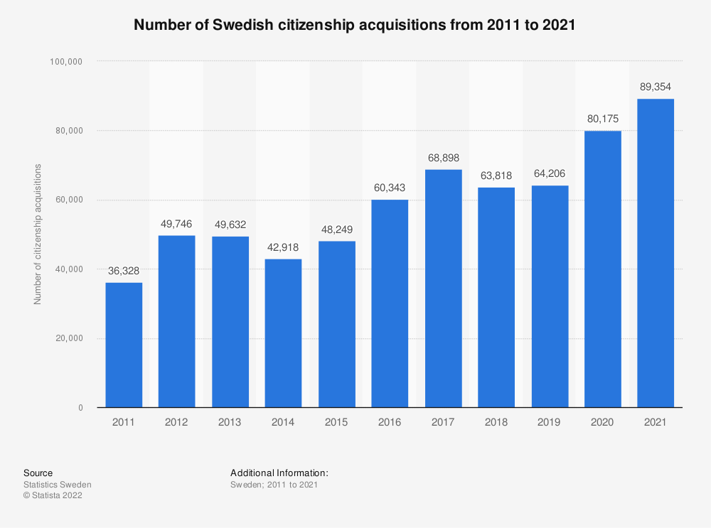 Statistic: Number of Swedish citizenship acquisitions from 2009 to 2019 | Statista