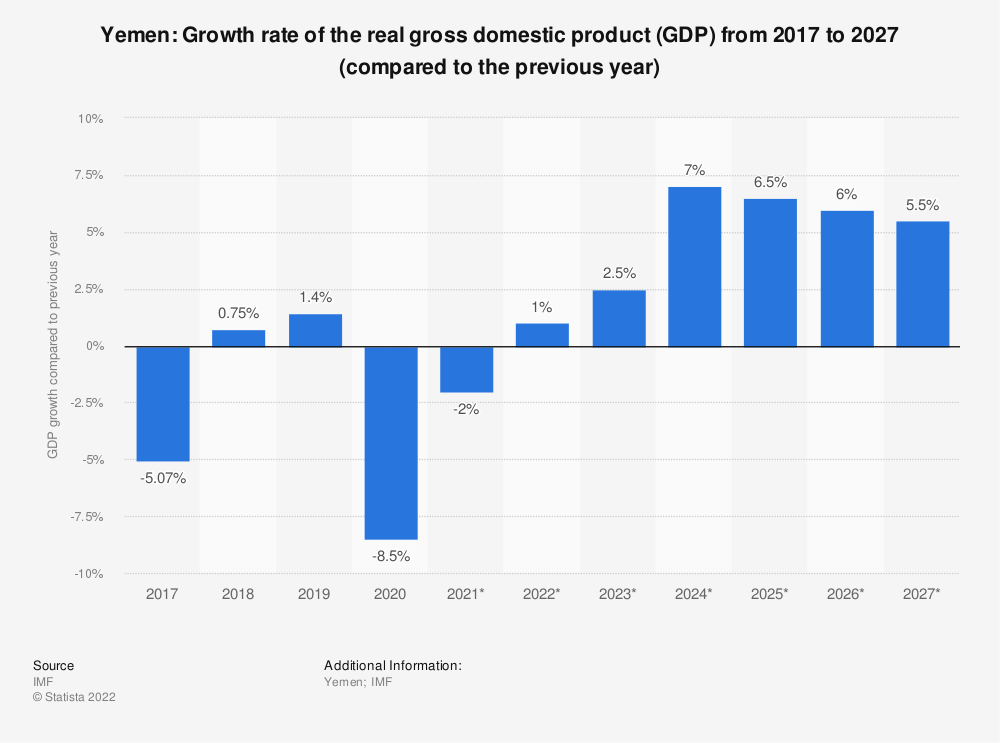 Statistic: Yemen: Growth rate of the real gross domestic product (GDP) from 2014 to 2024 (compared to the previous year) | Statista