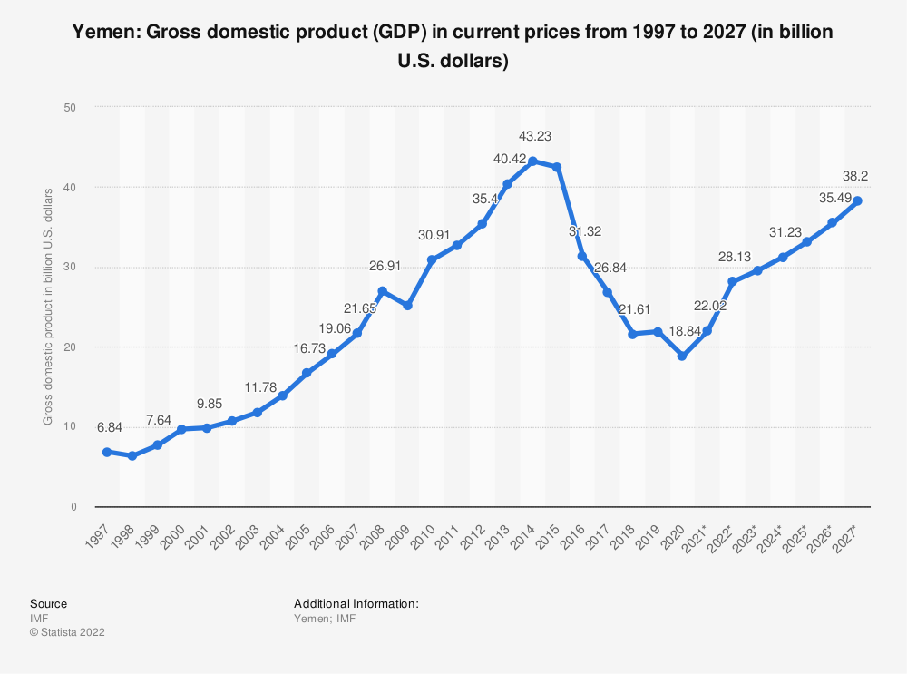 Statistic: Yemen: Gross domestic product (GDP) in current prices from 2014 to 2024 (in billion U.S. dollars) | Statista
