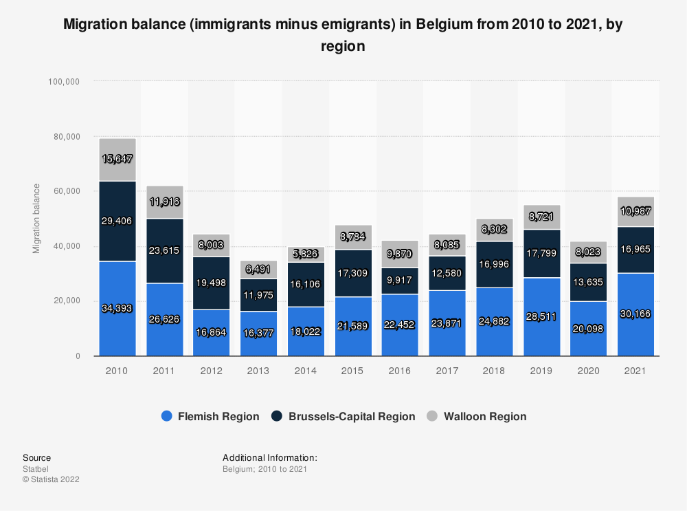 Statistic: Migration balance (immigrants minus emigrants) in Belgium from 2010 to 2018, by region | Statista