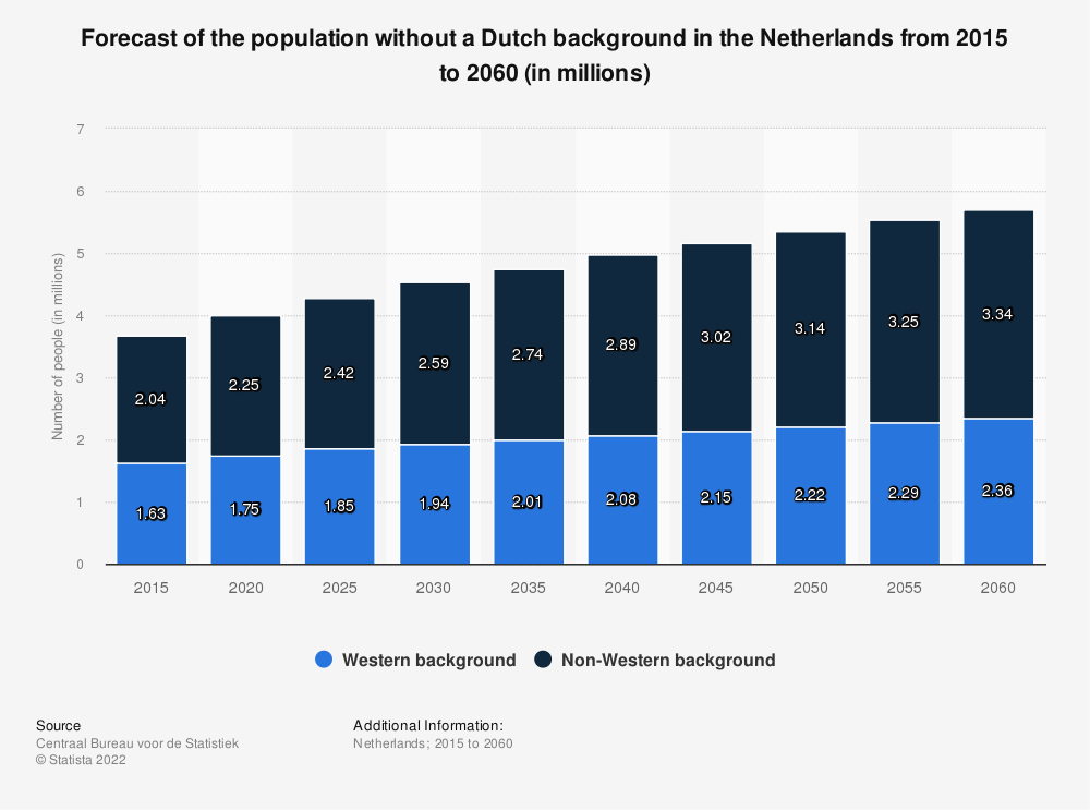 Statistic: Forecast of the population without a Dutch background in the Netherlands from 2015 to 2060 (in millions) | Statista