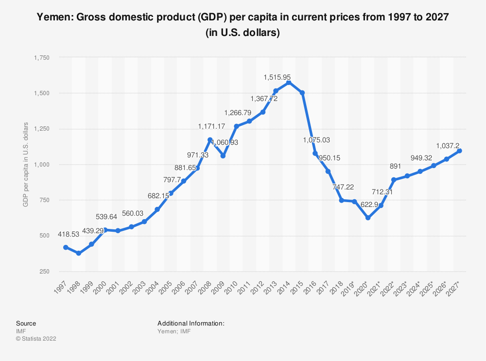 Statistic: Yemen: Gross domestic product (GDP) per capita in current prices from 2012 to 2022 (in U.S. dollars) | Statista