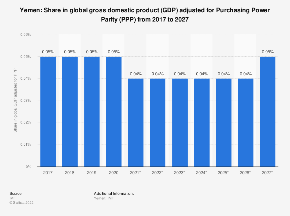 Statistic: Yemen: Share in global gross domestic product (GDP) adjusted for Purchasing Power Parity (PPP) from 2014 to 2024 | Statista