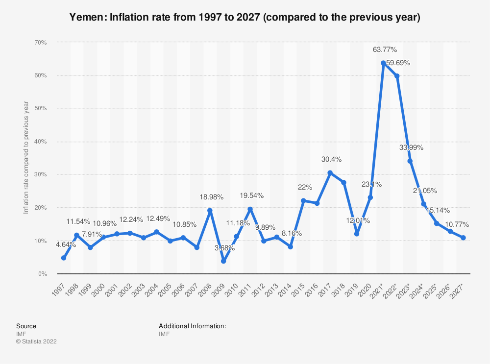 Statistic: Yemen: Inflation rate from 2012 to 2022 (compared to the previous year) | Statista