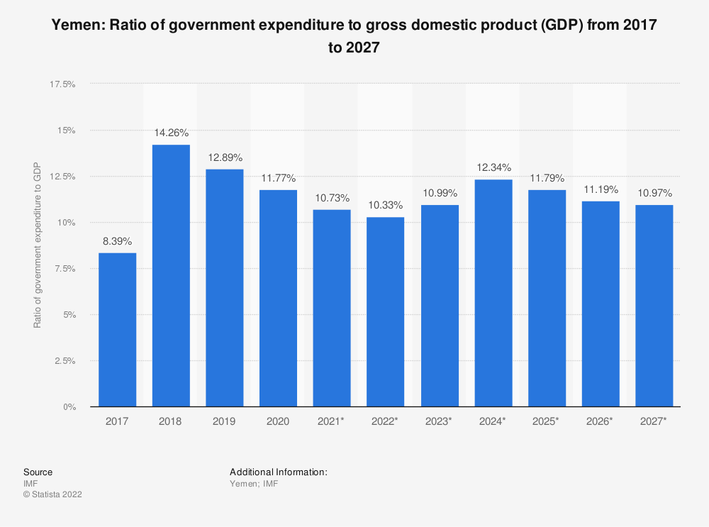 Statistic: Yemen: Ratio of government expenditure to gross domestic product (GDP) from 2014 to 2024 | Statista